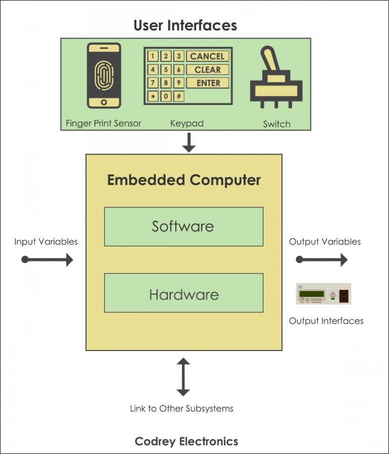 Embedded system working