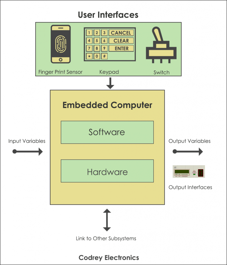 Working of an Embedded System
