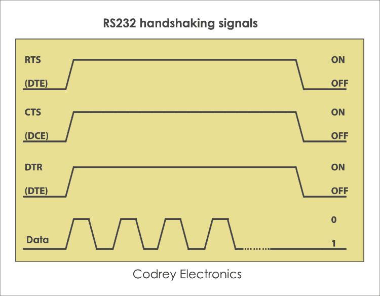 RS232 Handshaking Signals