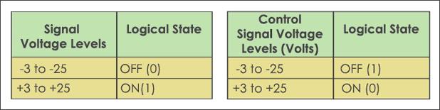 RS232 Voltage Levels