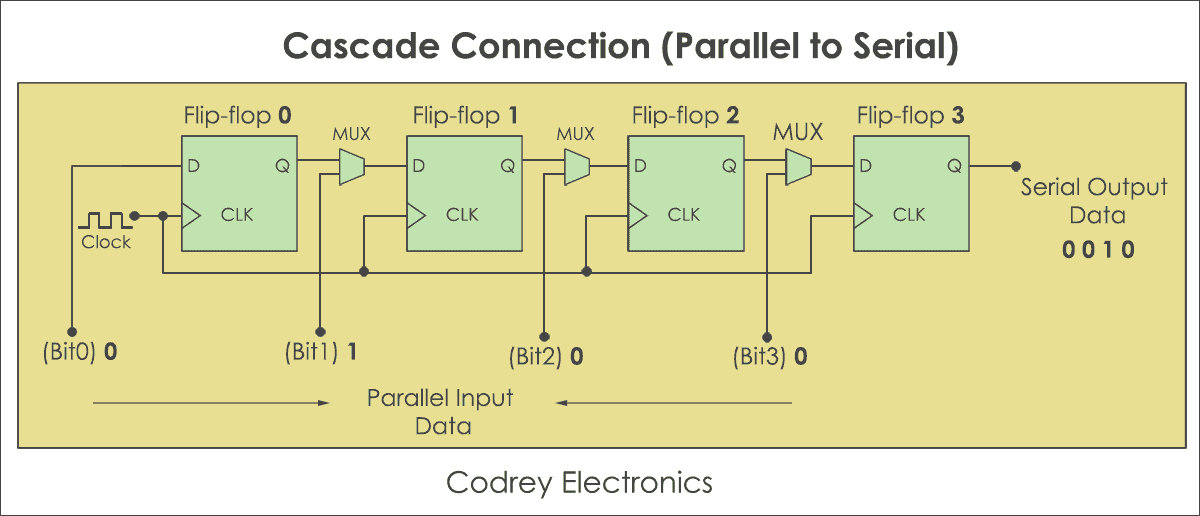 Cascade Connection - Parallel to Serial