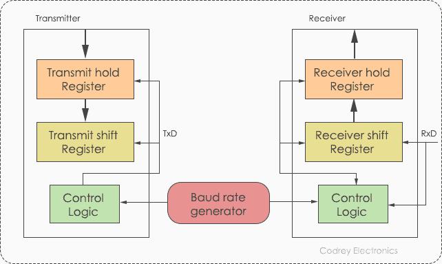 UART Block Diagram