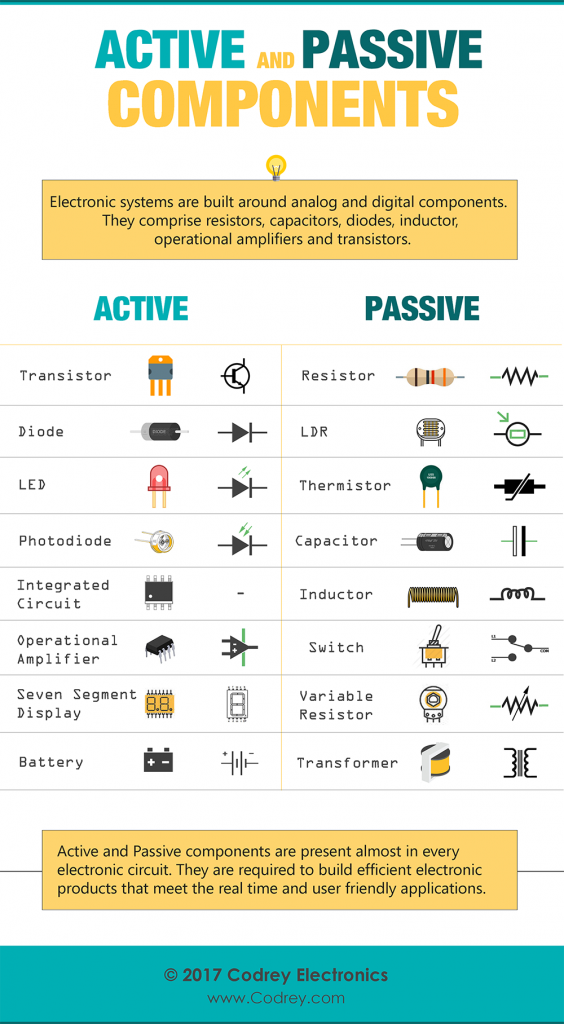 Active and Passive Elements - Infographic