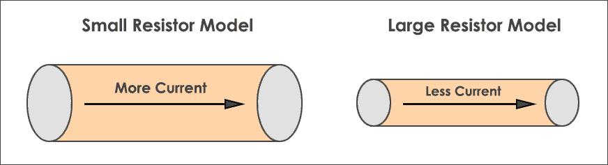 Resistance - Hydrodynamic model
