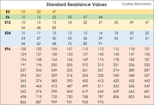 Standard Resistance values