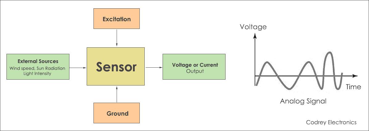 Analog Sensor - Block Diagram
