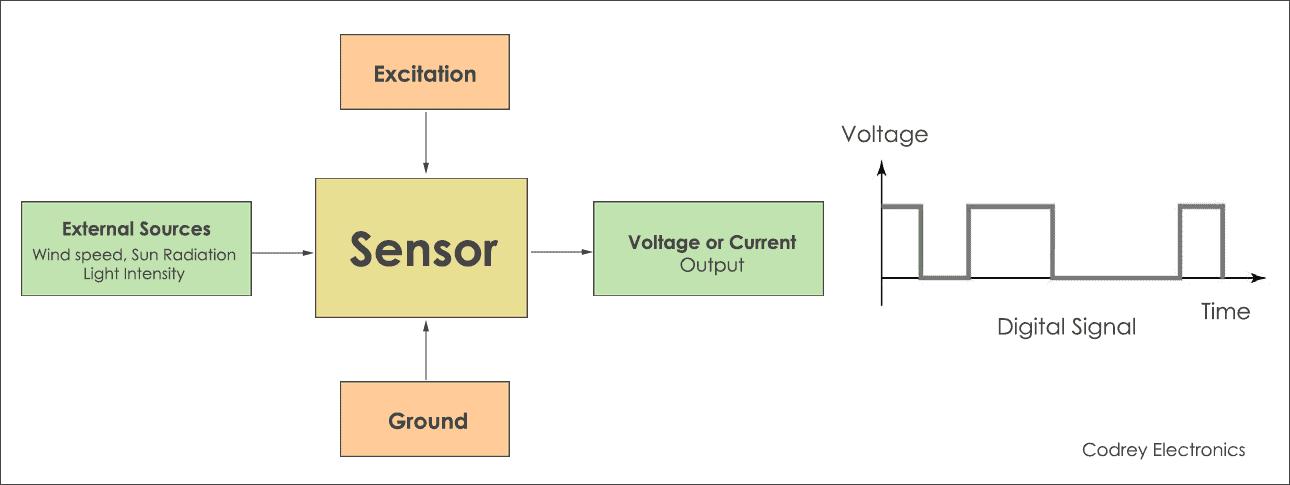 different types of sensors analog and digital codrey. Black Bedroom Furniture Sets. Home Design Ideas