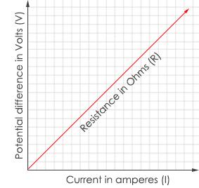 Ohms Law Graph