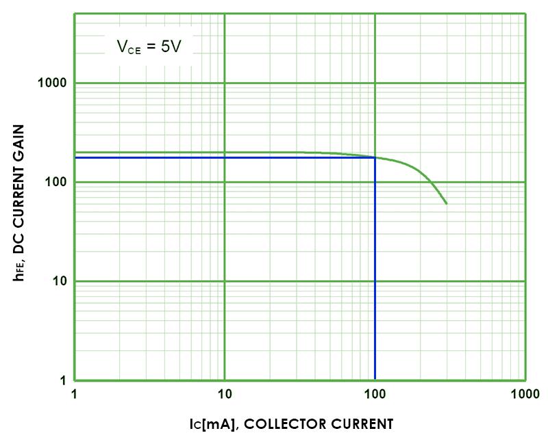 DC Current Gain BC547 transistor
