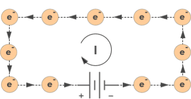 Origin of current with Drift movement of electrons