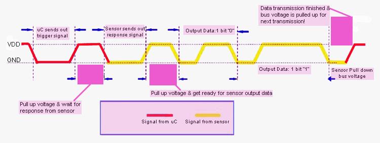 DHT11-Data Timing Diagram