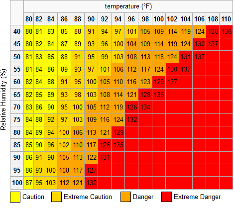 DHT11-Heat Index Table