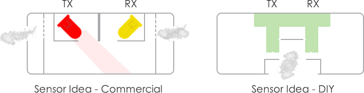 Optical Smoke Alarm-Sensor Comparison