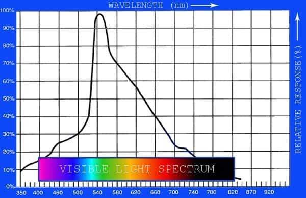 Grey Tracker-LDR Chart