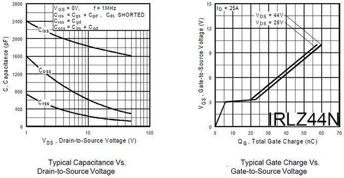 IRLZ44 Graphs