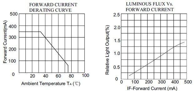 Universal 1W LED Standby Light-LED Curve