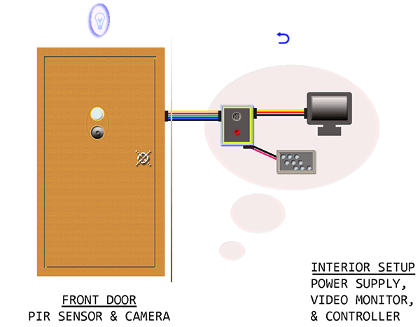 Door Video Security Camera-Security System Overview