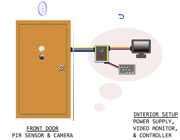 Door Video Security Camera-Security System Overview