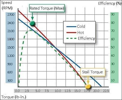 DC Gearmotor Primer-Performance Curve