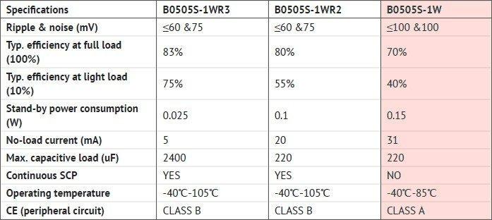 MORNSUN B0505S-Brief Comparison