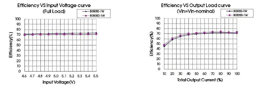 MORNSUN B0505S-Efficiency Curve