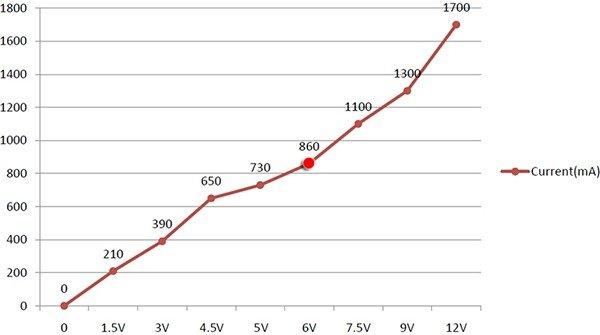 VI Chart of LEM