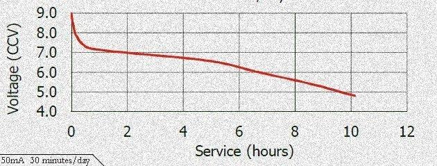 AntiSnatch Alarm-9V Discharge Curve