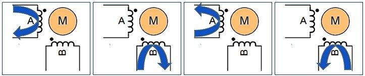 Bipolar Drive Cycle