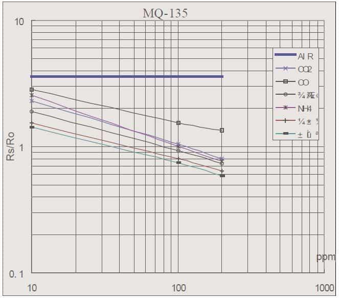 Air Quality Sensor-MQ135 Rs Ro Graph