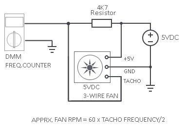 Fan Tacho RPM DMM