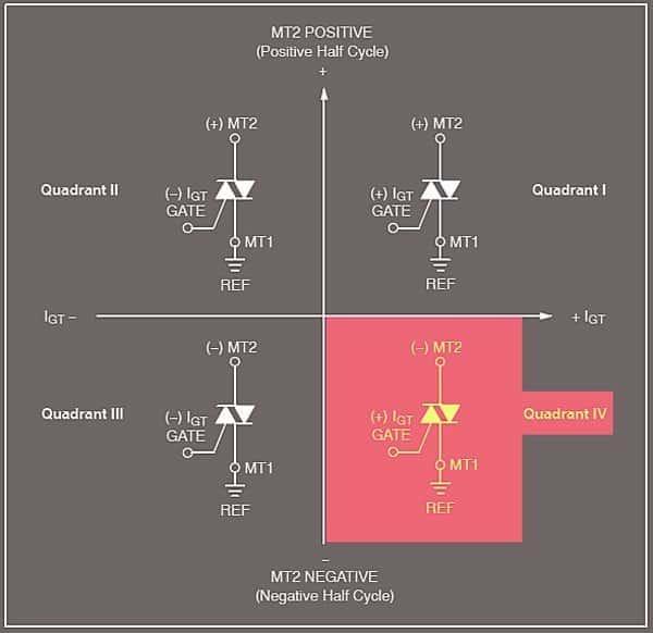 Triac Quadrants