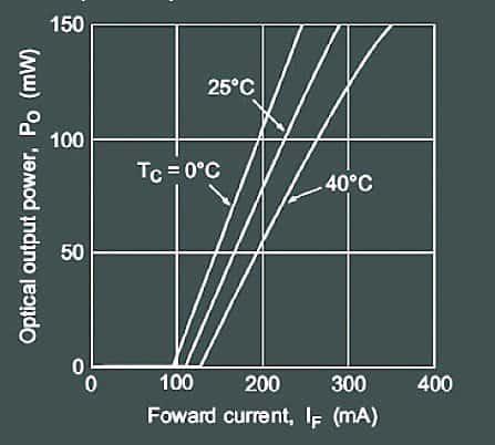 Laser Diode Driver-LI Curve 150mW LD
