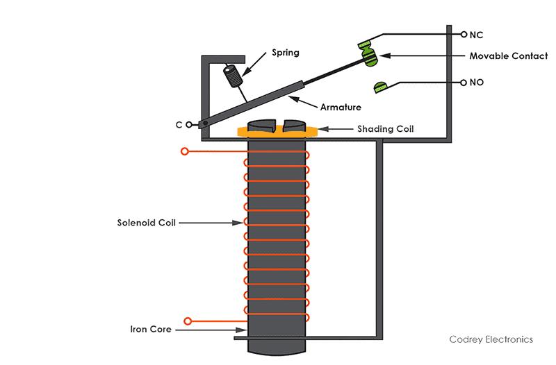 Solenoid type relay