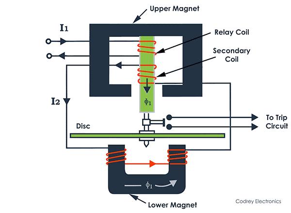 Watt-Hour Meter Type Structure
