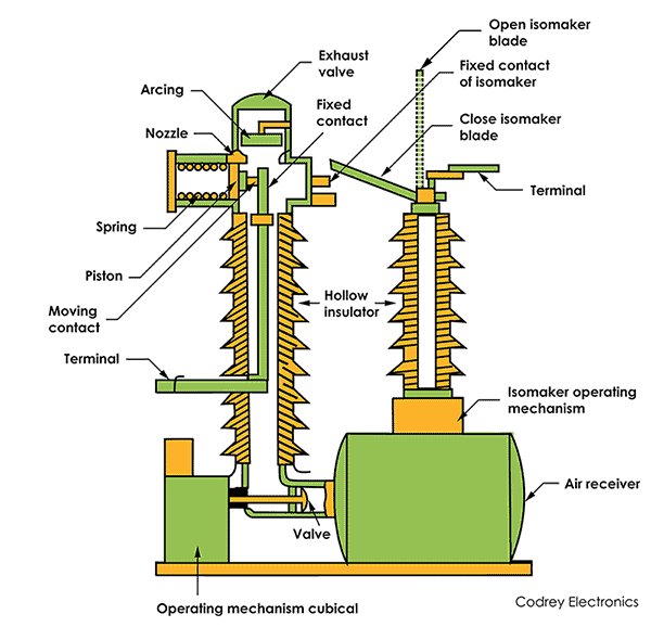 Air Blast Circuit Breaker diagram