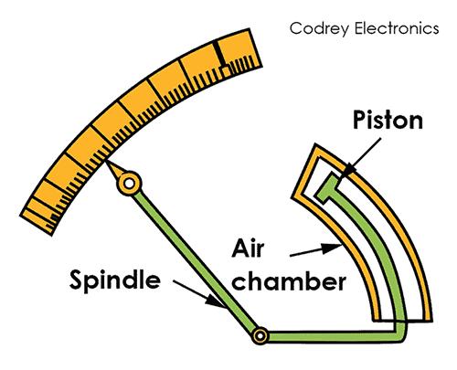 Air Friction Damping Piston