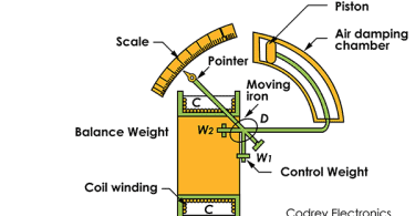 Attraction Type Moving Iron Meter