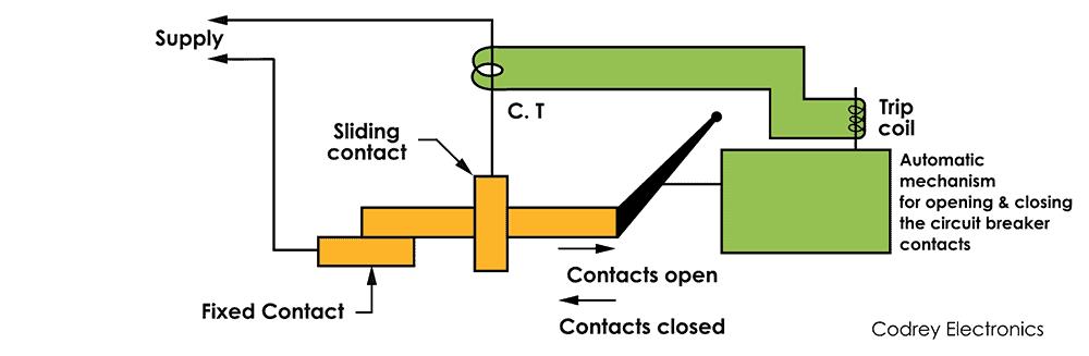 Circuit Breaker Construction