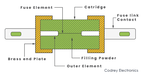 Construction of Catridge Type Fuse