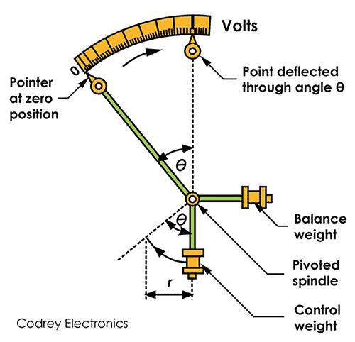 Gravity Control Method