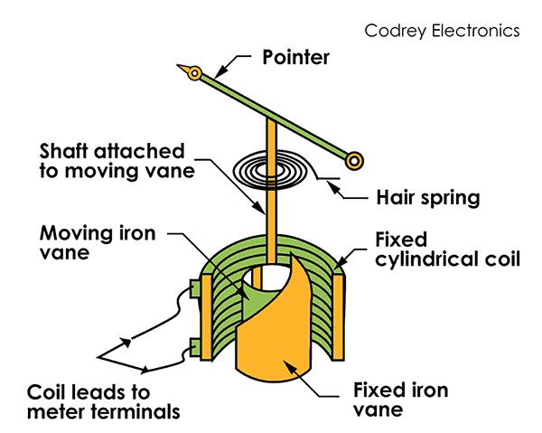 Repulsion Type Moving Iron