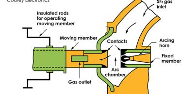 SF6 Circuit Breaker Construction