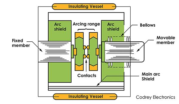 Vacuum Circuit Breaker Construction