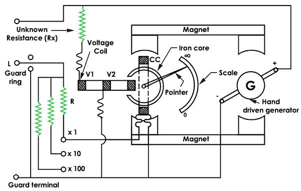 Megger Circuit