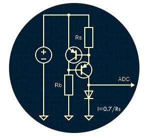 CCS Idea