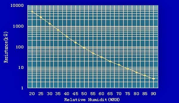 Impedance Curve HR202
