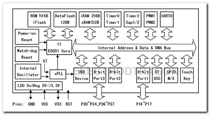 CH551G Block Diagram