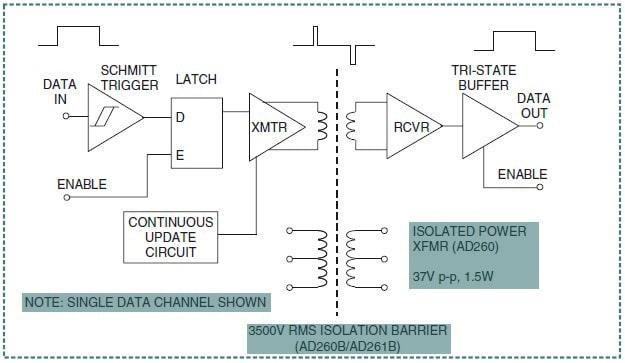 Digital Isolator AD26x