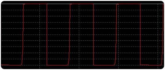 LED Current Waveform