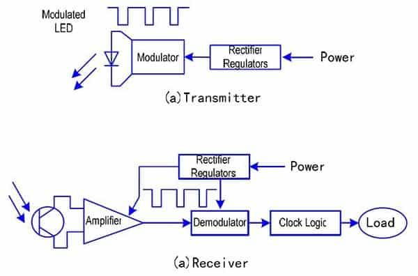 Sensor System Block Diagram
